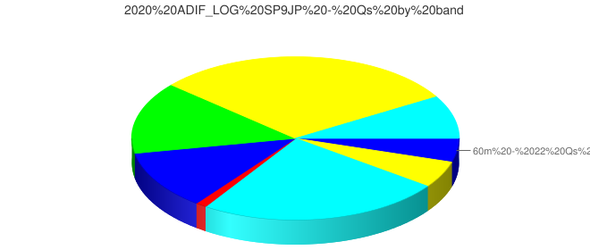 2020 ADIF_LOG SP9JP - Qs by band